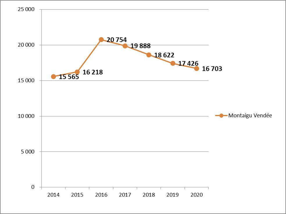 L'évolution du stock de dette sur 7 ans