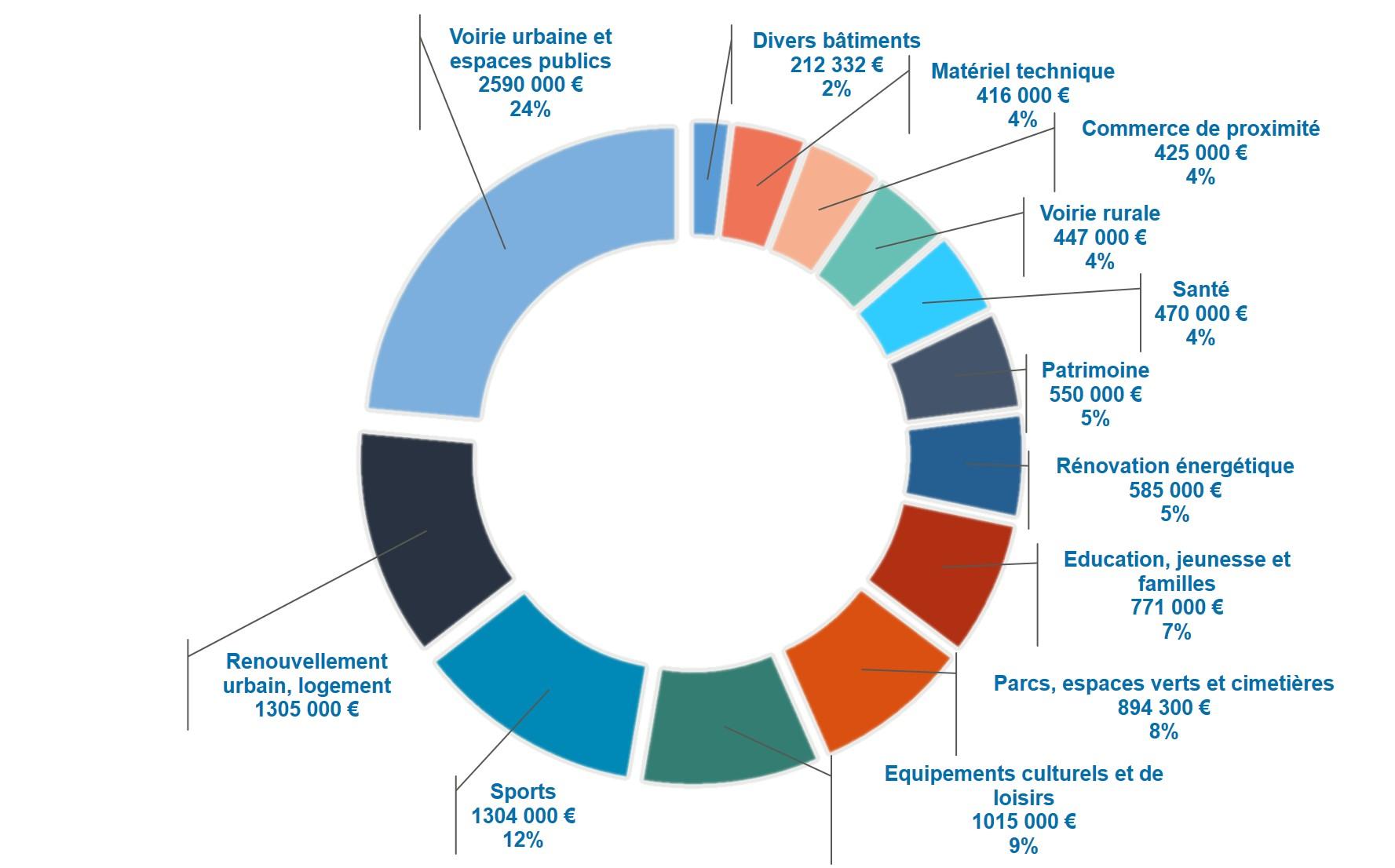Près de 11 millions d'euros d'investissements nouveaux en 2019 à Montaigu-Vendée