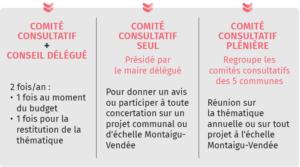 Schéma du fonctionnement des comités consultatifs