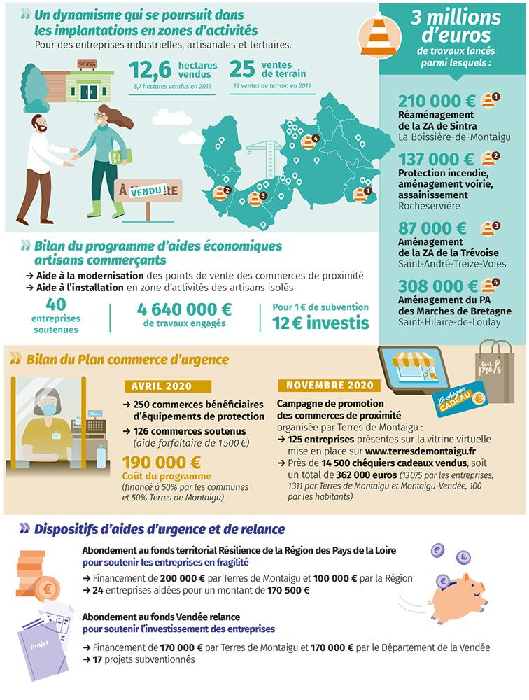 Infographie : bilan économique 2020 de Terres de Montaigu