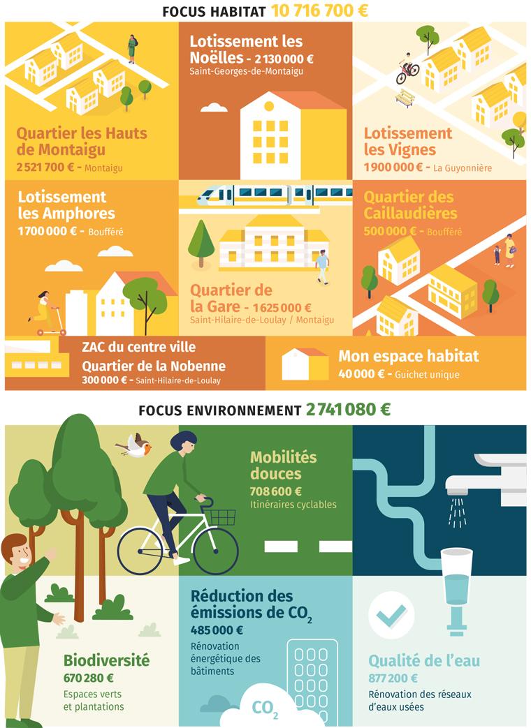 Infographie : budget municipal 2021 Montaigu-Vendée - Focus sur l'habitat et l'environnement