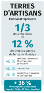 Infographie : chiffres de l'artisanat sur Terres de Montaigu - Mars 2021