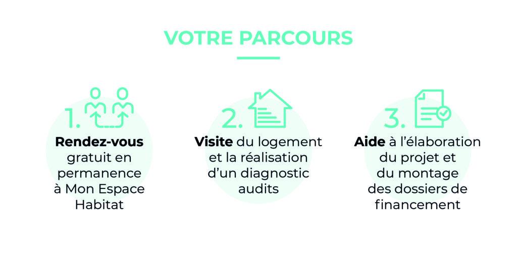 Infographie : Parcours Mon Espace Habitat - Terres de Montaigu
