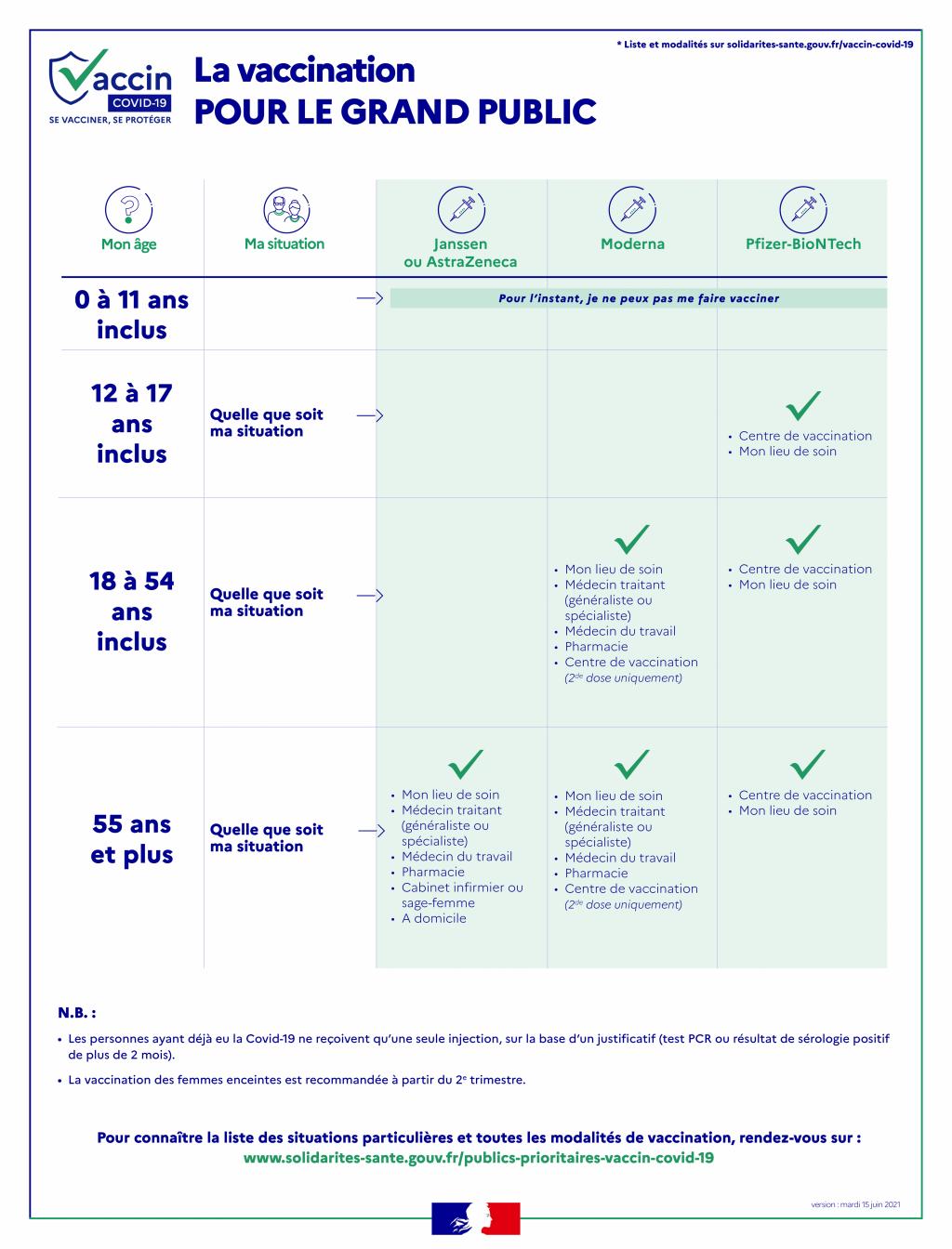 Infographie : la vaccination pour le grand public - Gouvernement Juin 2021