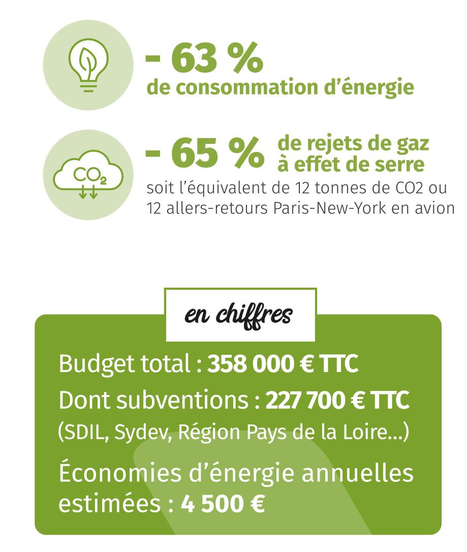 Infographie : le projet de rénovation énergétique de l'Hôtel de Ville de Montaigu-Vendée en chiffres