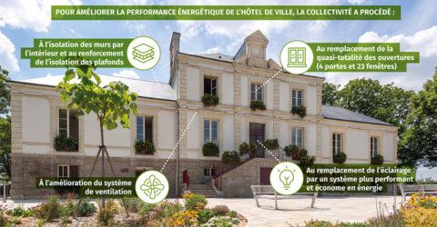Infographie : travaux de rénovation énergétique réalisés à l'Hôtel de Ville de Montaigu-Vendée